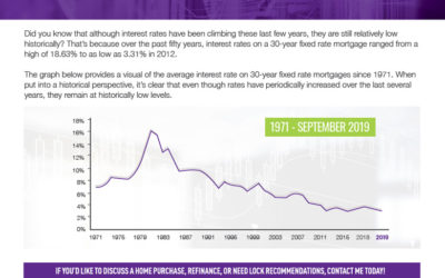 Interest Rates Are Historically Low!